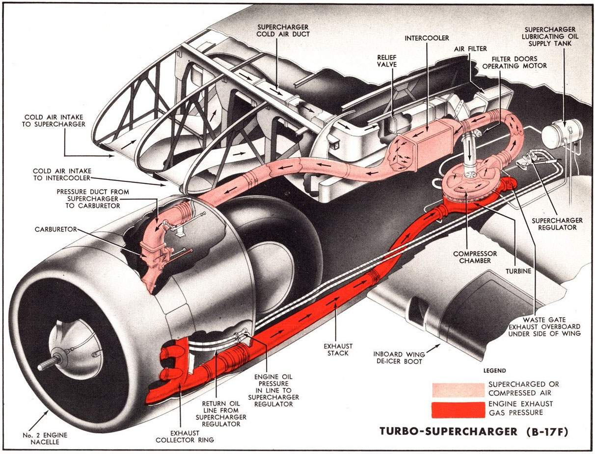 P39 Turbocharged Prototype Aircraft Of World War Ii. Wiring. Intercooler Engine With Turbocharger Diagram At Scoala.co
