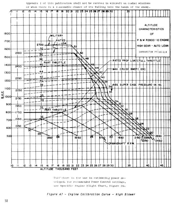 Terminology and engine data-chart-2800-10-jpg