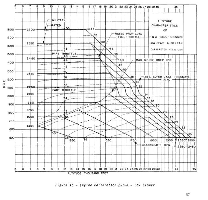 Terminology and engine data-chart-2800-10-low-jpg
