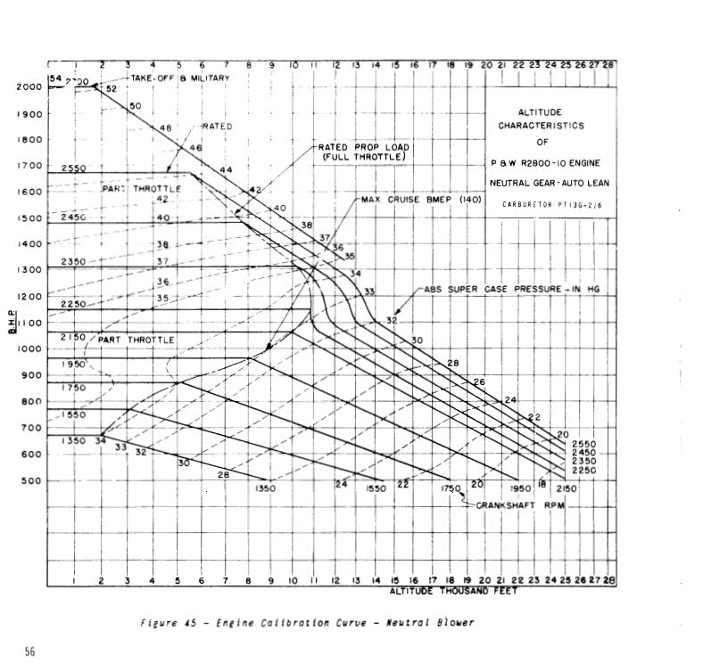 Terminology and engine data-chart-2800-10-ntrl-jpg