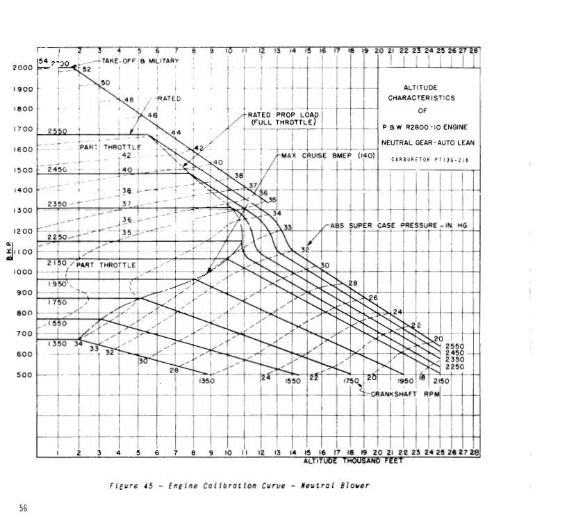 Terminology and engine data-chart-r-2800-10-ntrl.jpg