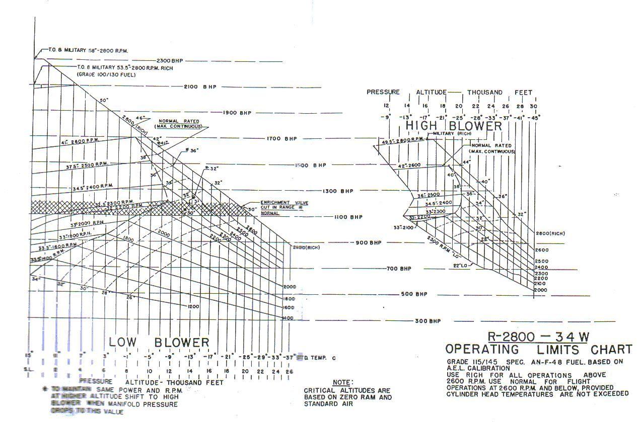 Terminology and engine data-chart-2800-34w-jpg