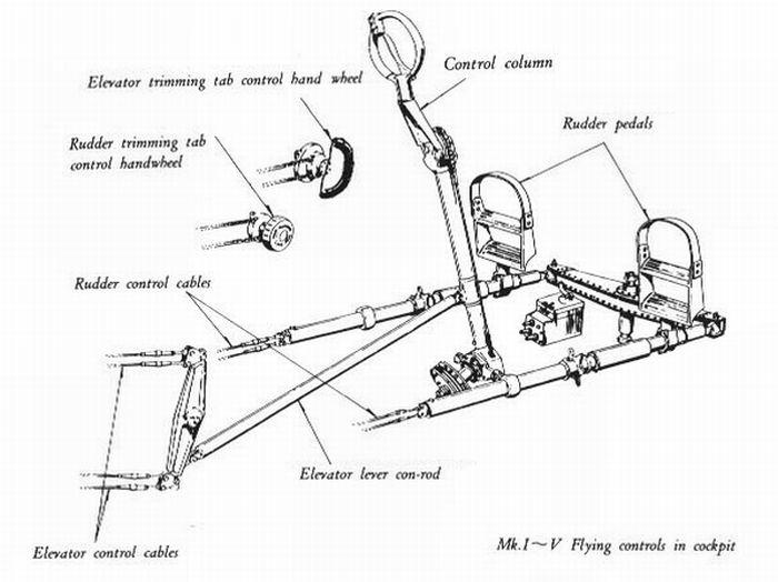 spitfire manuals