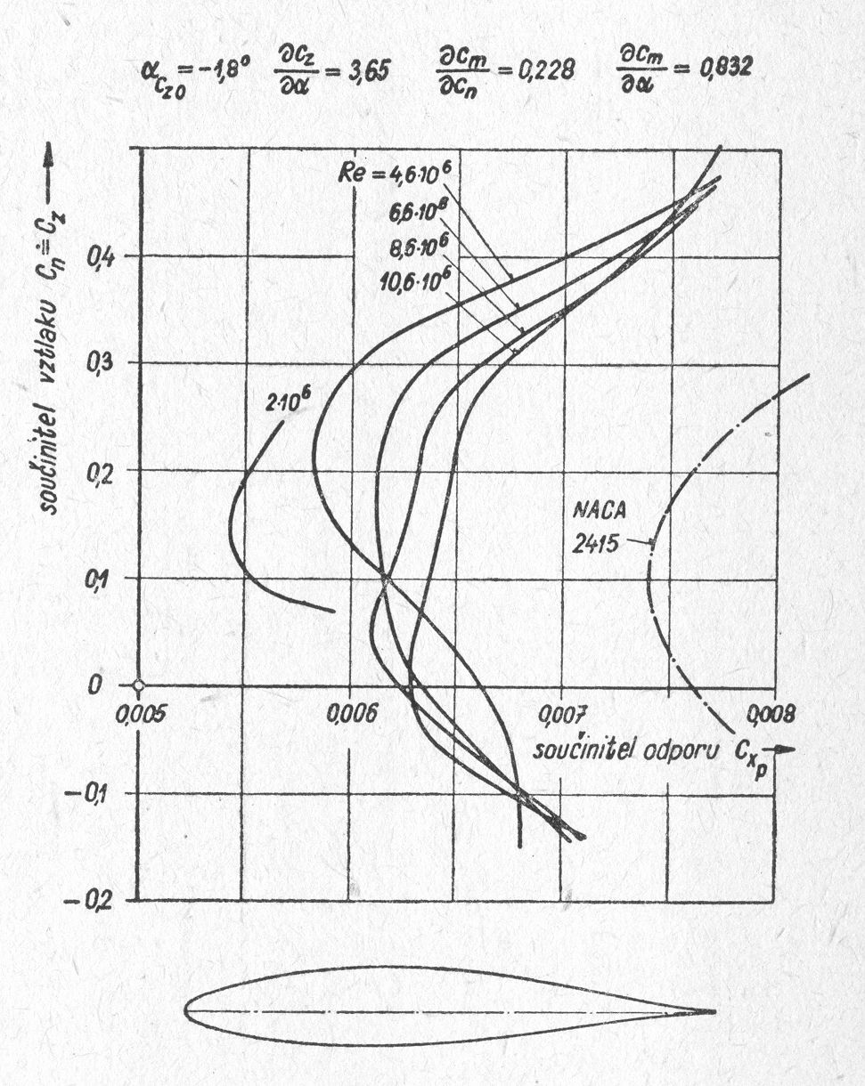P-51 NAA/NACA 45-100 airfoil graph | Aircraft of World War